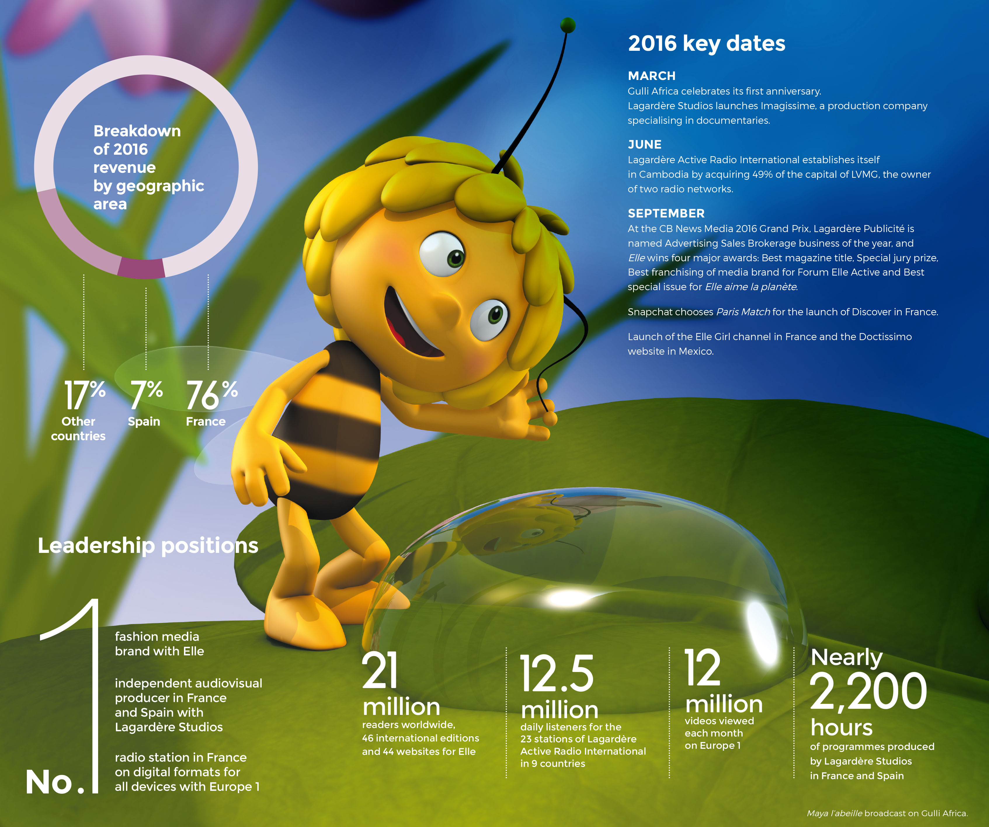 Maya l'abeille broadcast on Gulli Africa