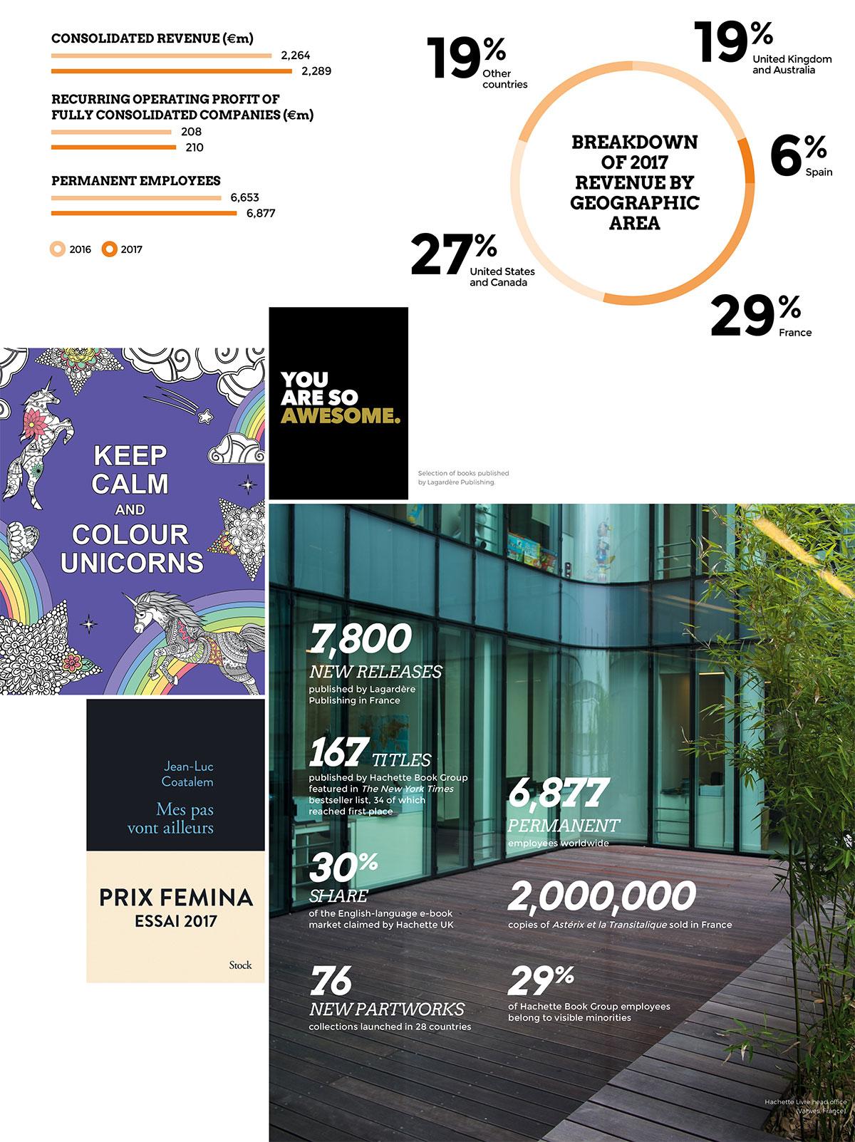 Lagardère Publishing: 2017 key figures