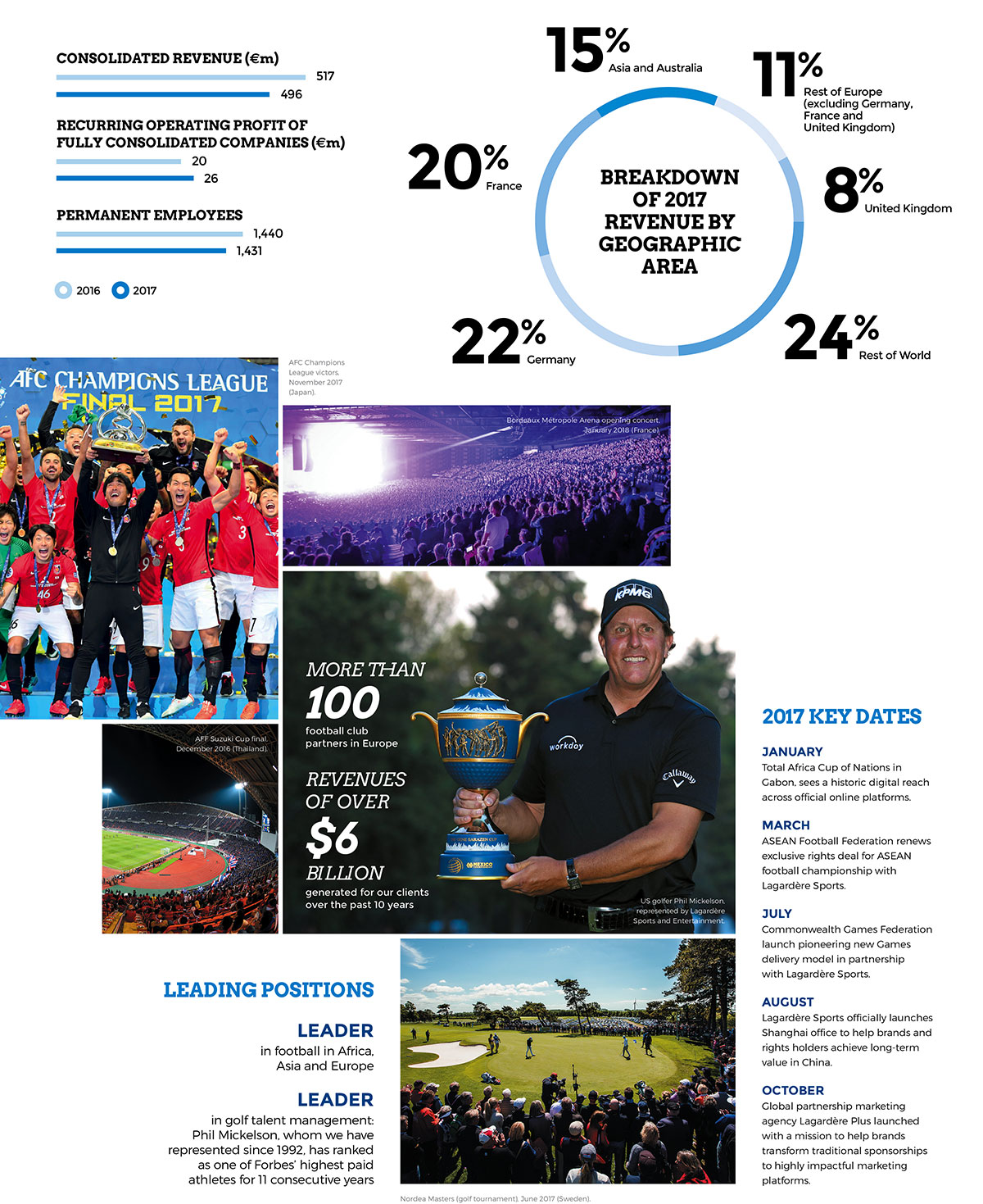 Lagardère Sports and Entertainment: 2017 key figures