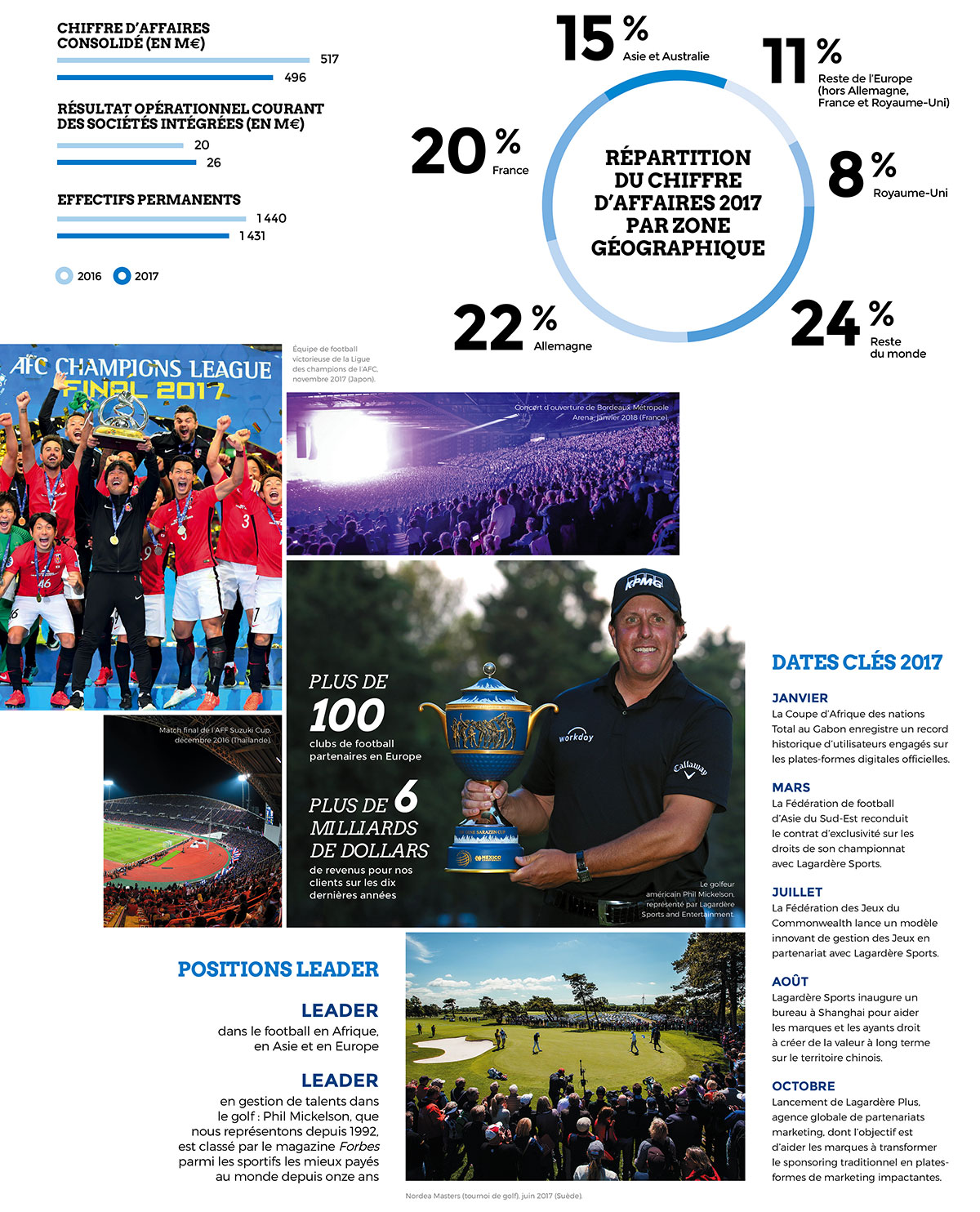 Lagardère Sports and Entertainment : Tableau de bord 2017