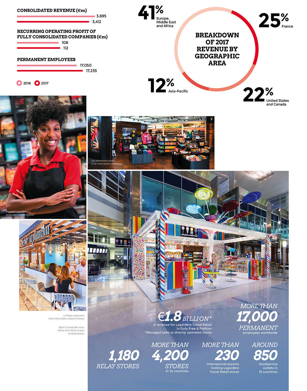 Lagardère Travel retail: 2017 key figures