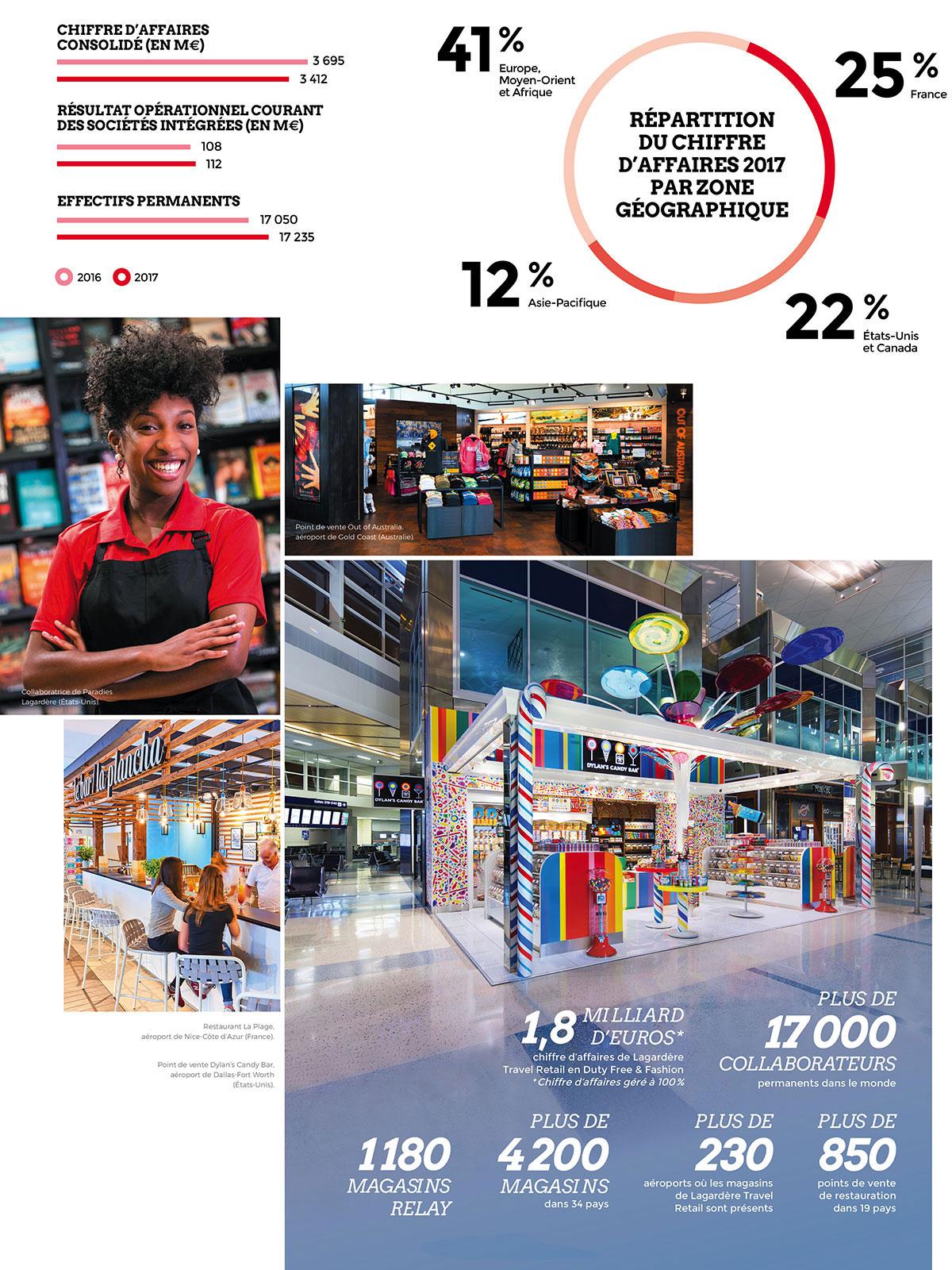 Tableau de bord Lagardère Travel Retail 2017