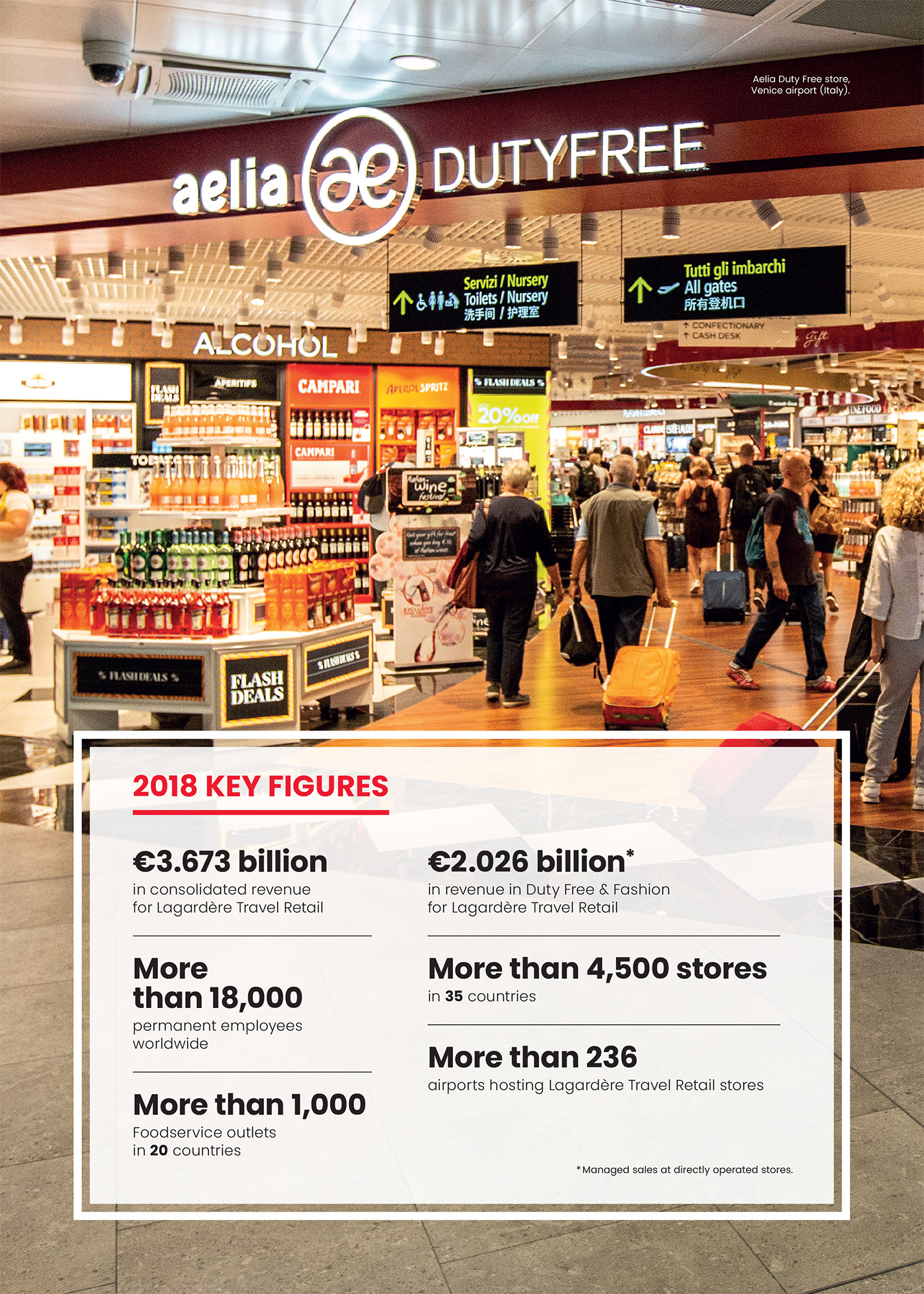 Lagardère Travel Retail - 2018 Key figures