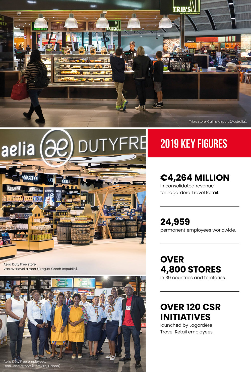 Lagardère Travel Retail - 2019 Key figures
