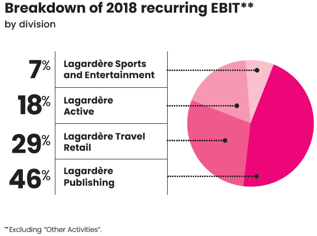 Breakdown of 2018 recurring EBIT by division