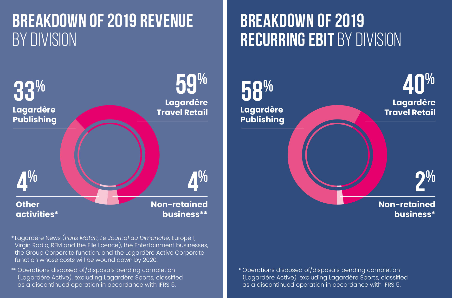 Breakdown of 2019 revenueand recurring EBIT by division