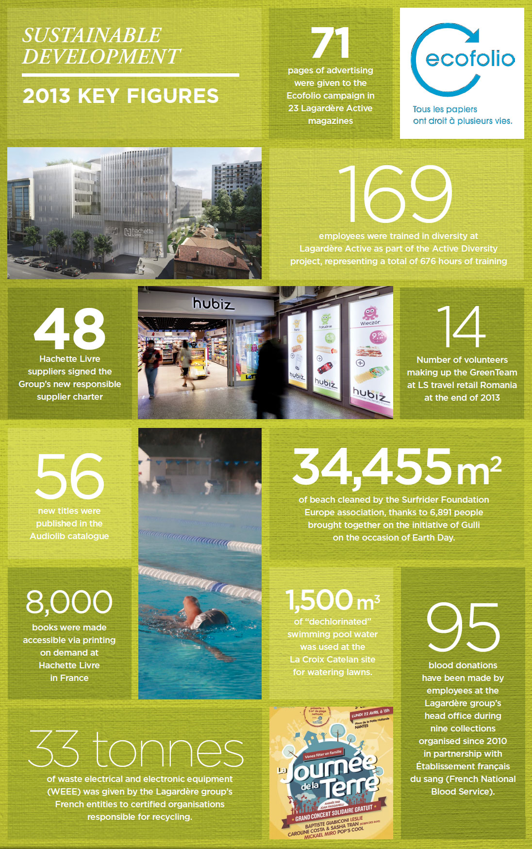 SUSTAINABLE DEVELOPMENT - 2013 KEY FIGURES