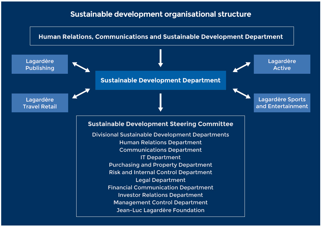 ORGANISING THE ROLE OF SUSTAINABLE DEVELOPMENT