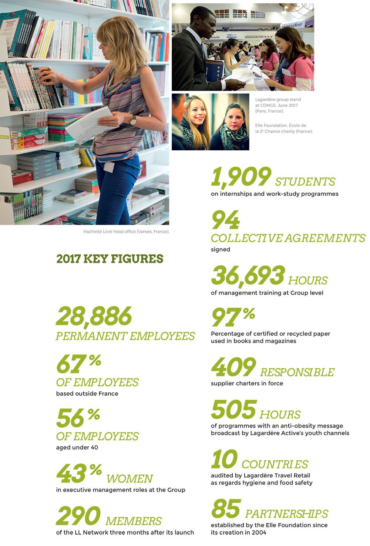 2017 key figures