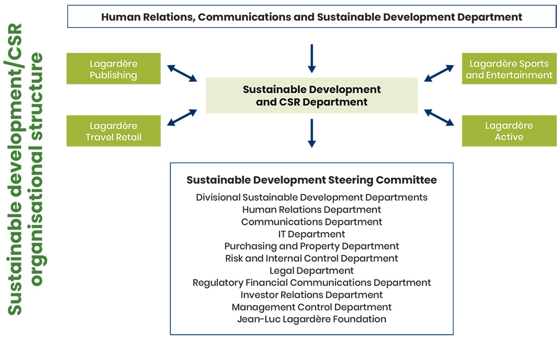 Sustainable development and CSR organisational structure