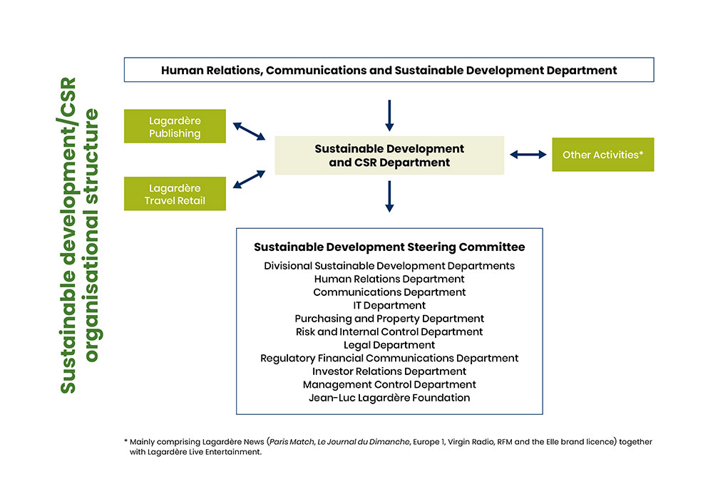 Sustainable development / CSR organisational structure