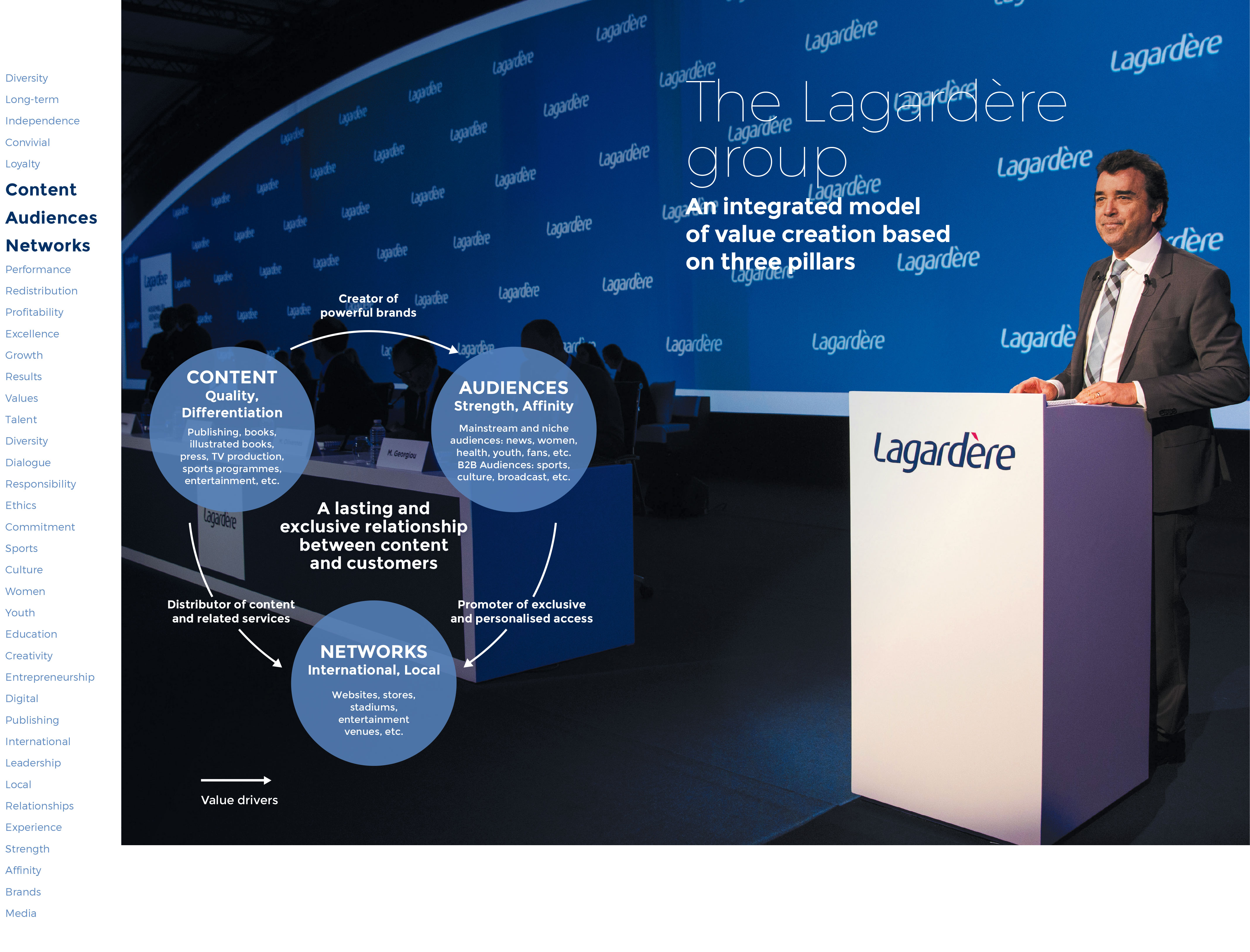 The Lagardère group: An integrated model of value creation based on three pillars