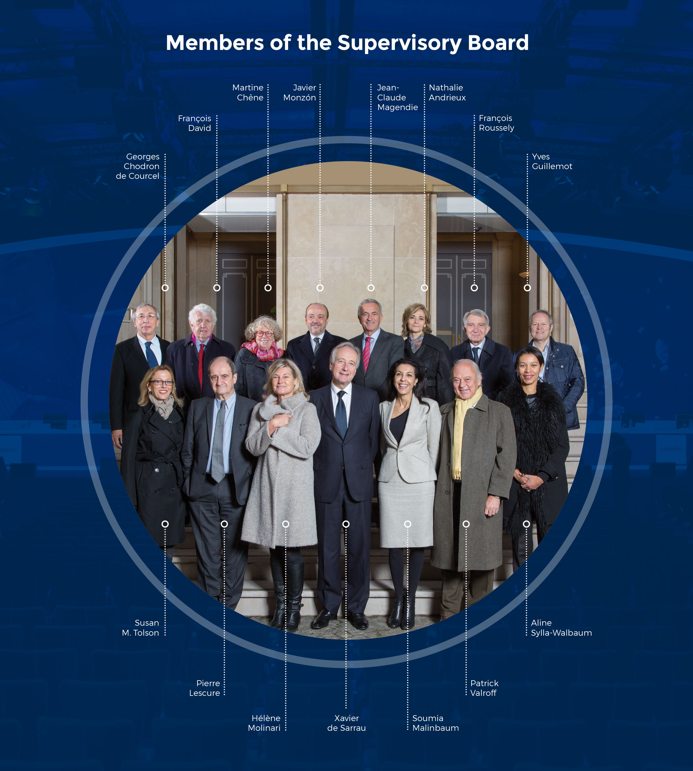 Members of the Supervisory Board