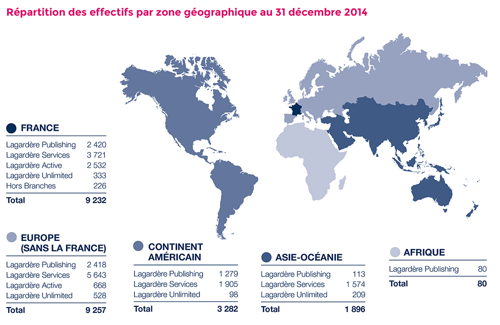 Répartition des effectifs permanents au 31.12.2014