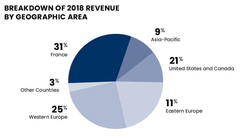 Geographical breakdown of 2018 revenue