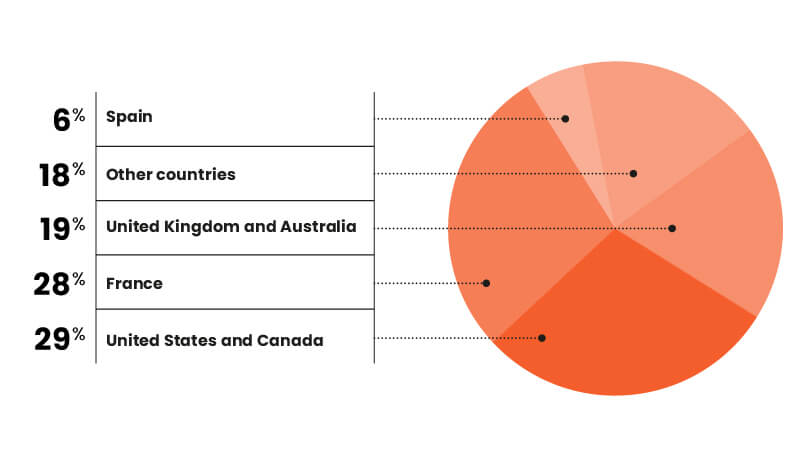 Geographical breakdown of 2018 revenue - Publishing